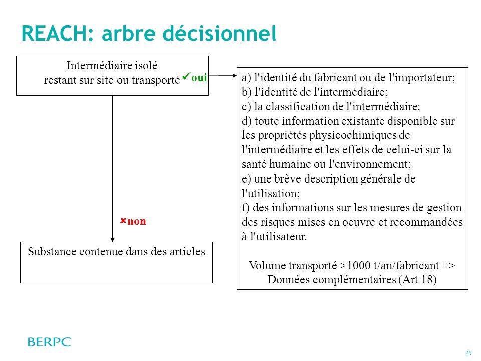 20 REACH: arbre décisionnel a) l'identité du fabricant ou de l'importateur; b) l'identité de l'intermédiaire; c) la classification de l'intermédiaire;