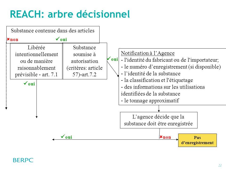 21 REACH: arbre décisionnel Notification à lAgence - l'identité du fabricant ou de l'importateur; - le numéro denregistrement (si disponible) - lident