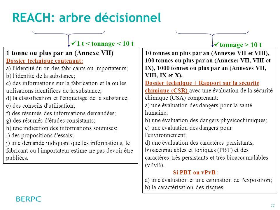 22 REACH: arbre décisionnel 1 tonne ou plus par an (Annexe VII) Dossier technique contenant: a) l'identité du ou des fabricants ou importateurs; b) l'