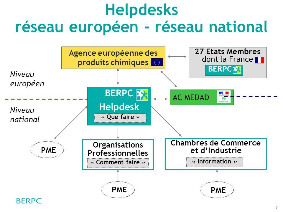 8 Helpdesks réseau européen - réseau national Niveau européen BERPC Helpdesk « Que faire » PME AC MEDAD Niveau national Chambres de Commerce et dIndus