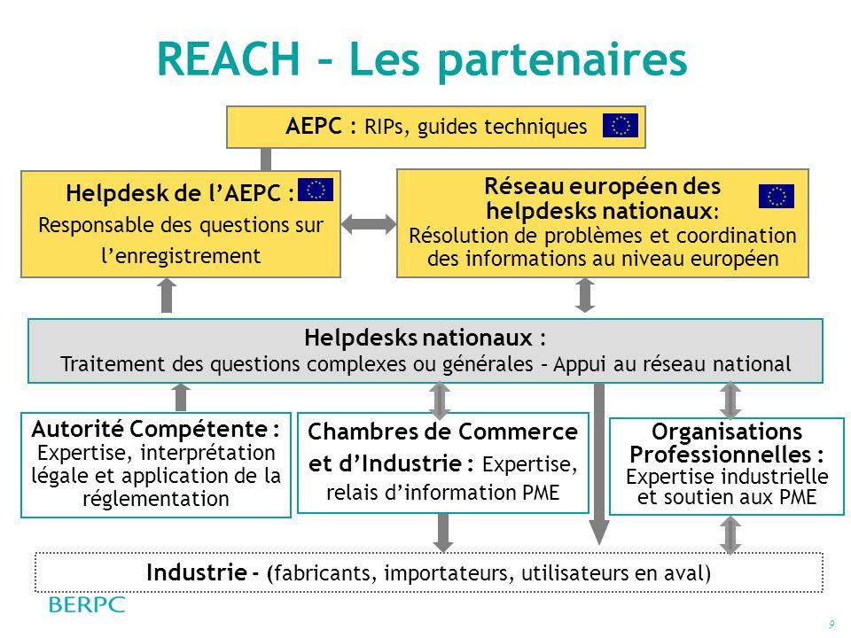 9 REACH – Les partenaires Industrie - (fabricants, importateurs, utilisateurs en aval) AEPC : RIPs, guides techniques Chambres de Commerce et dIndustr