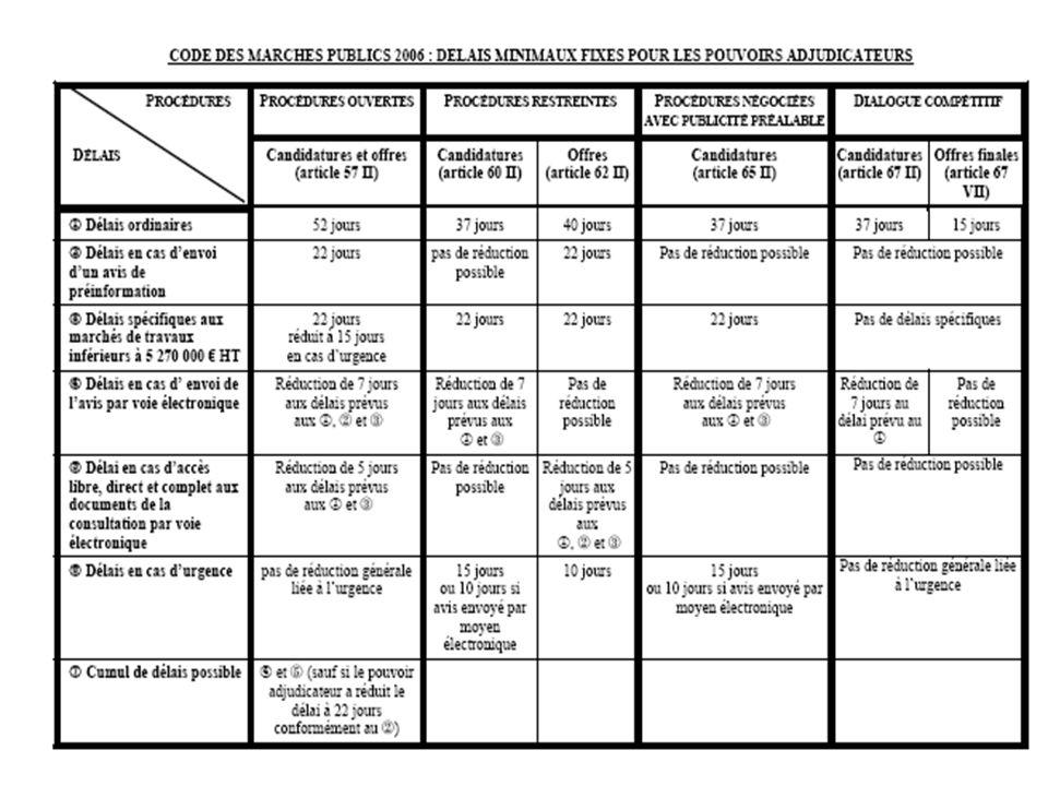 Délais limites pour la transmission des candidatures ou des offres Décryptage dun AO Décryptage dun AO
