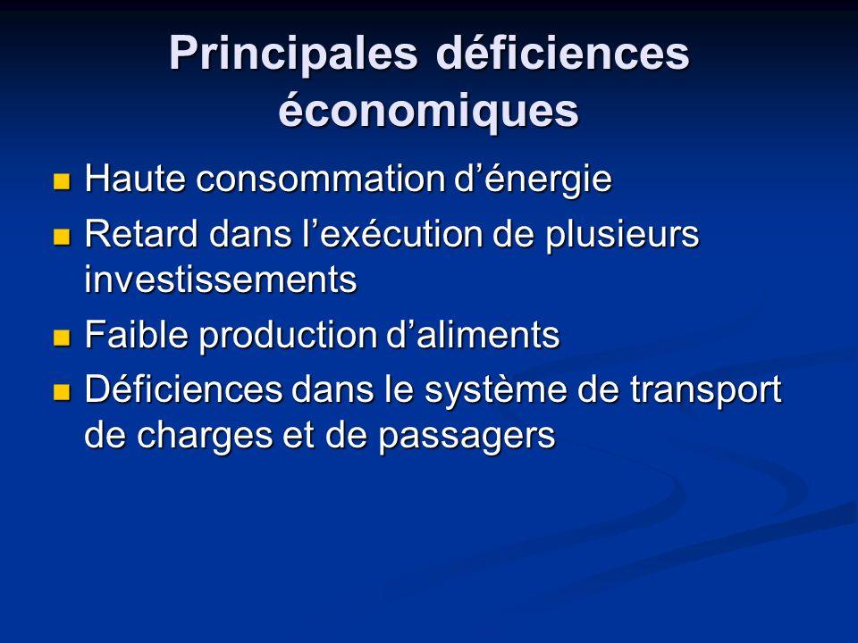 Principales déficiences économiques Haute consommation dénergie Haute consommation dénergie Retard dans lexécution de plusieurs investissements Retard