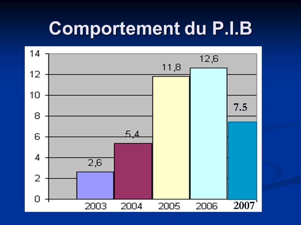 Comportement du P.I.B 7.5 2007