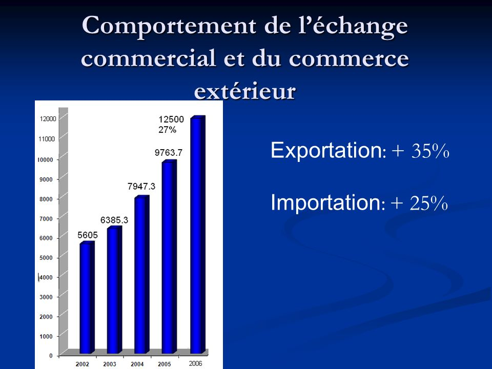 Comportement de léchange commercial et du commerce extérieur Exportation : + 35% Importation : + 25%