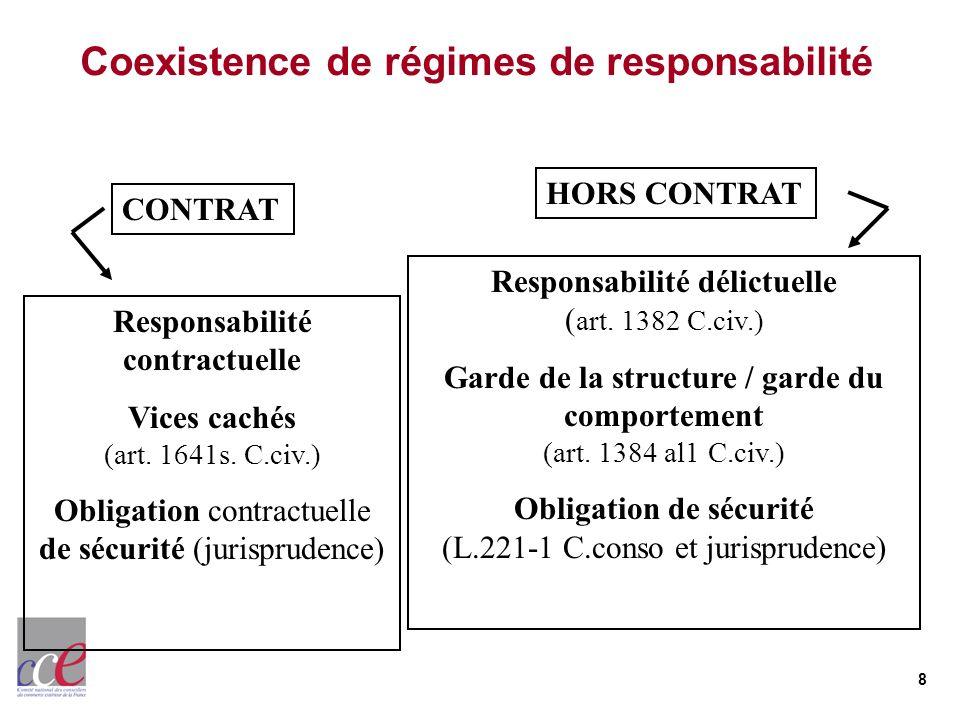 8 Coexistence de régimes de responsabilité Responsabilité contractuelle Vices cachés (art. 1641s. C.civ.) Obligation contractuelle de sécurité (jurisp