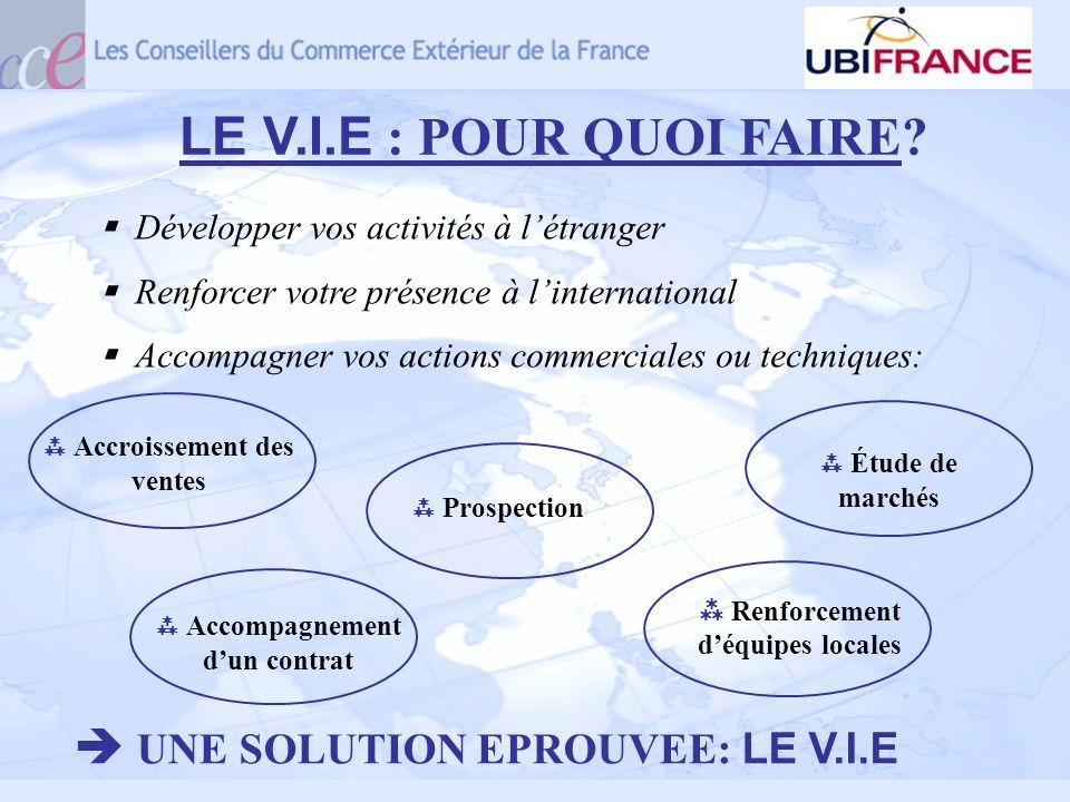 LE V.I.E : POUR QUOI FAIRE? Développer vos activités à létranger Renforcer votre présence à linternational Accompagner vos actions commerciales ou tec