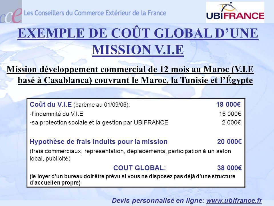 EXEMPLE DE COÛT GLOBAL DUNE MISSION V.I.E Mission développement commercial de 12 mois au Maroc (V.I.E basé à Casablanca) couvrant le Maroc, la Tunisie