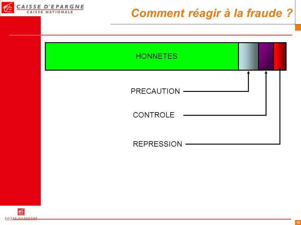 15 Comment réagir à la fraude ? HONNETES REPRESSION PRECAUTION CONTROLE
