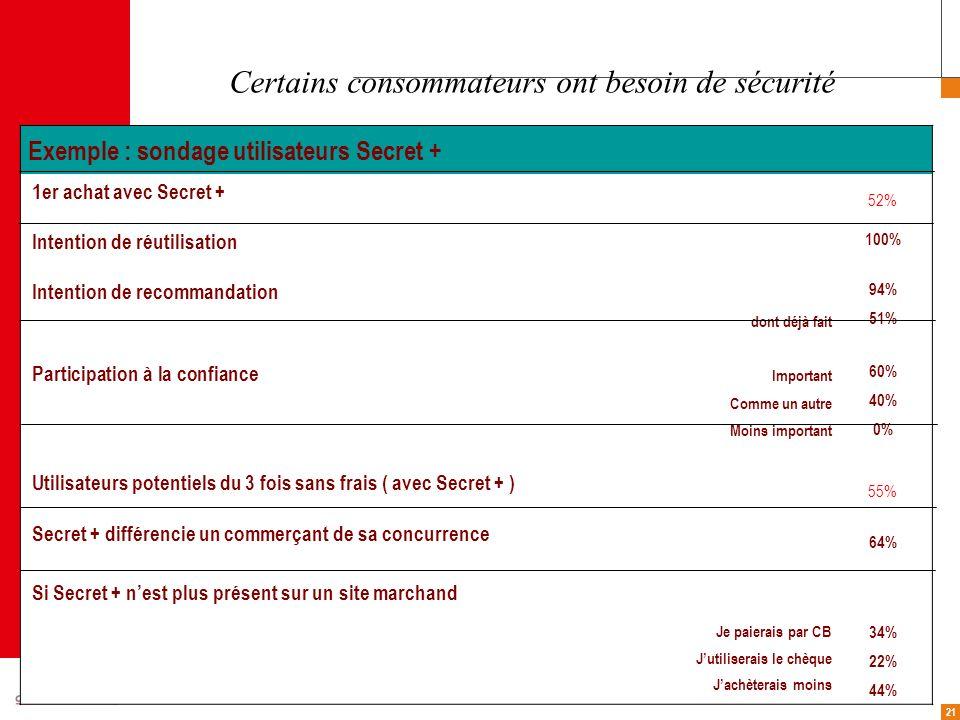 21 Exemple : sondage utilisateurs Secret + 1er achat avec Secret + 52% Intention de réutilisation 100% Intention de recommandation dont déjà fait 94%