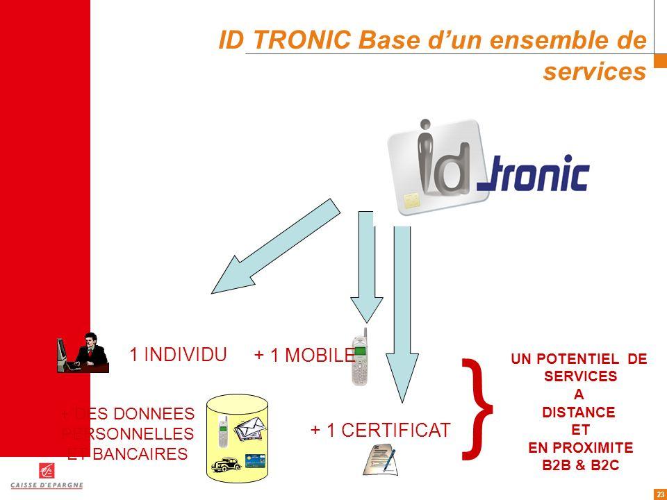 23 ID TRONIC Base dun ensemble de services + 1 MOBILE } UN POTENTIEL DE SERVICES A DISTANCE ET EN PROXIMITE B2B & B2C 1 INDIVIDU + DES DONNEES PERSONN