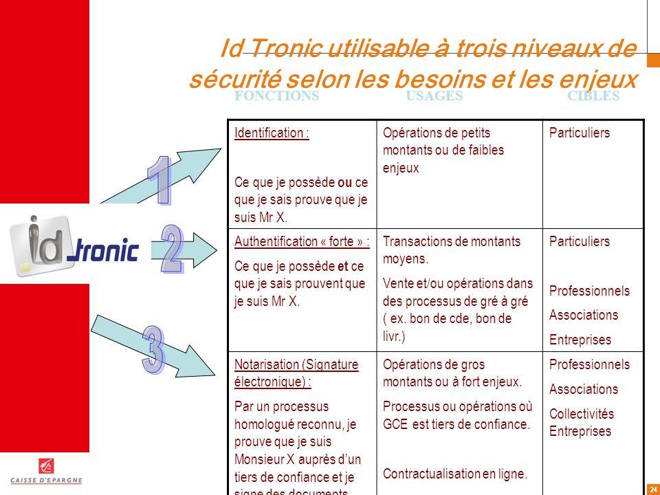 24 Id Tronic utilisable à trois niveaux de sécurité selon les besoins et les enjeux Identification : Ce que je possède ou ce que je sais prouve que je