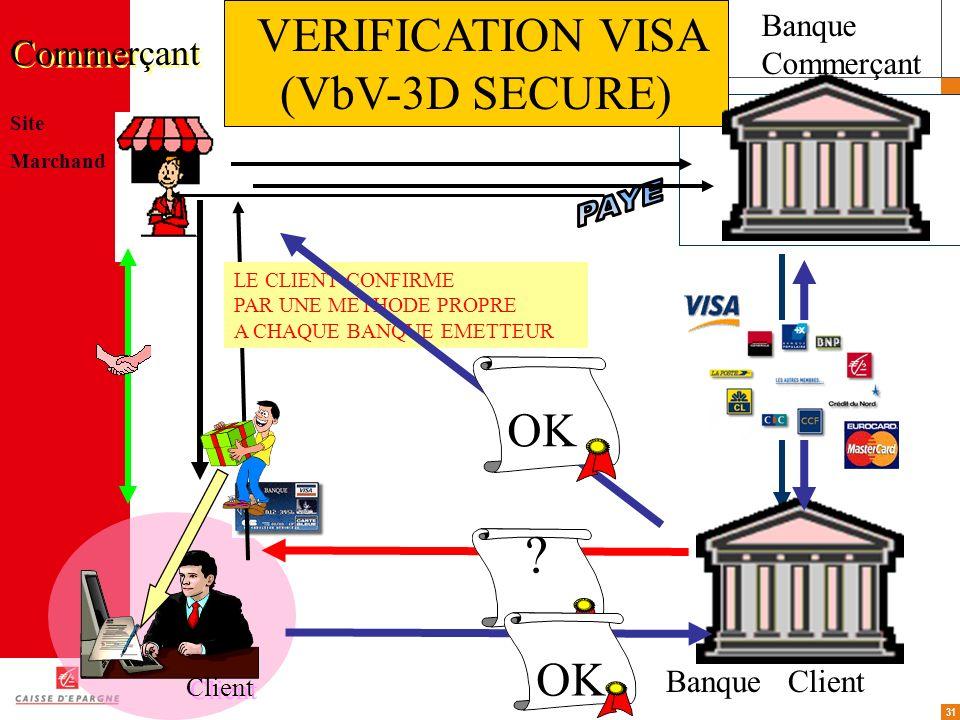 31 Site Marchand Client Commerçant Banque Client VERIFICATION VISA (VbV-3D SECURE) ? OK LE CLIENT CONFIRME PAR UNE METHODE PROPRE A CHAQUE BANQUE EMET