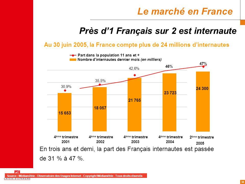 34 Près d1 Français sur 2 est internaute En trois ans et demi, la part des Français internautes est passée de 31 % à 47 %. Au 30 juin 2005, la France