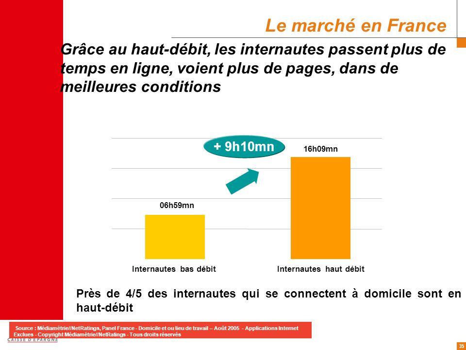 35 06h59mn 16h09mn Internautes bas débitInternautes haut débit Grâce au haut-débit, les internautes passent plus de temps en ligne, voient plus de pag