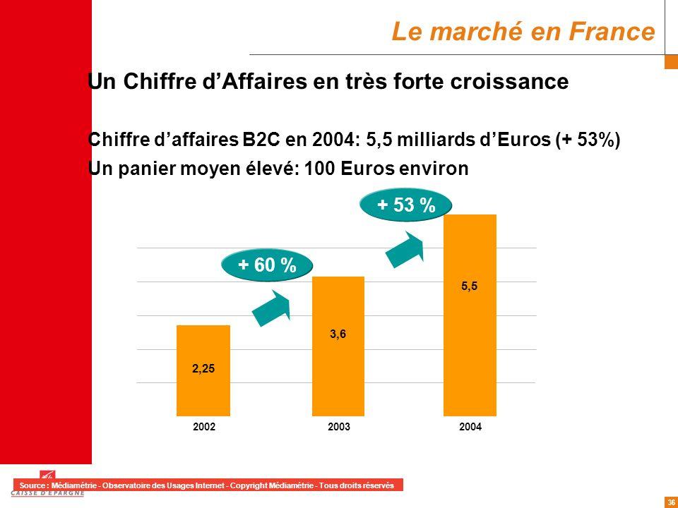 36 Un Chiffre dAffaires en très forte croissance Chiffre daffaires B2C en 2004: 5,5 milliards dEuros (+ 53%) Un panier moyen élevé: 100 Euros environ