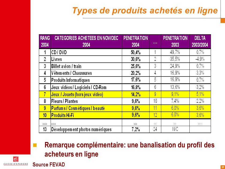 37 Types de produits achetés en ligne Remarque complémentaire: une banalisation du profil des acheteurs en ligne Source FEVAD