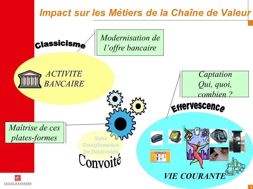 4 Impact sur les Métiers de la Chaîne de Valeur ACTIVITE BANCAIRE VIE COURANTE Modernisation de loffre bancaire Maîtrise de ces plates-formes Captatio