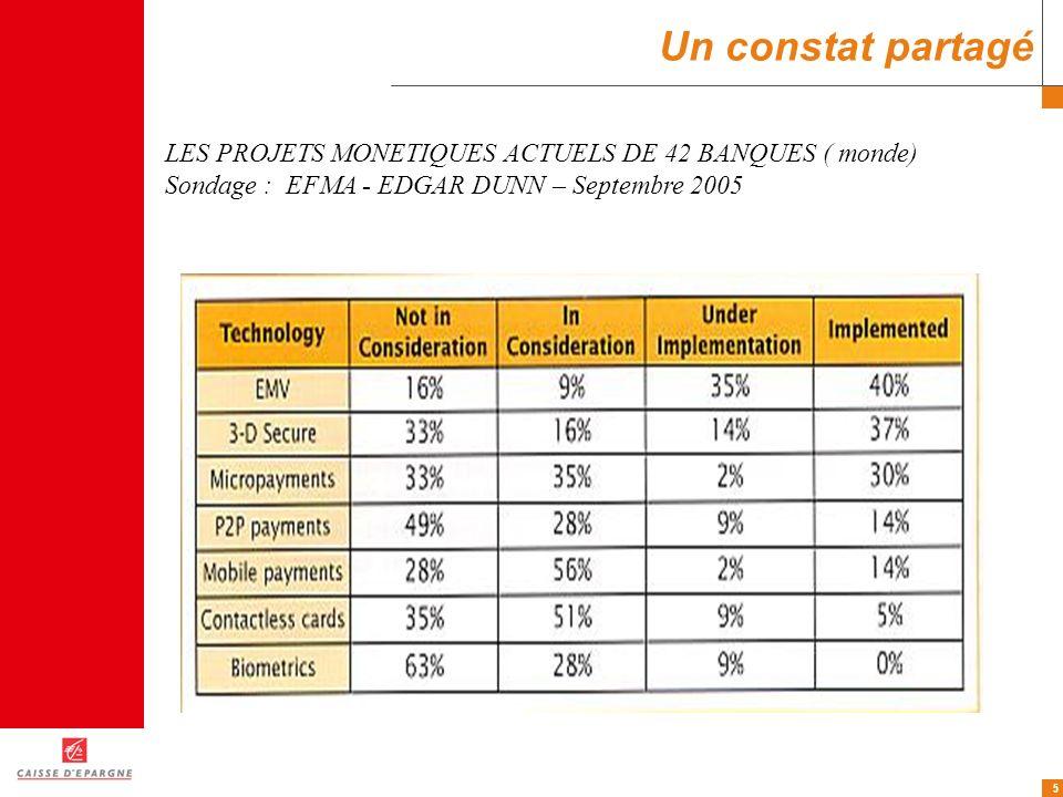 5 Un constat partagé LES PROJETS MONETIQUES ACTUELS DE 42 BANQUES ( monde) Sondage : EFMA - EDGAR DUNN – Septembre 2005