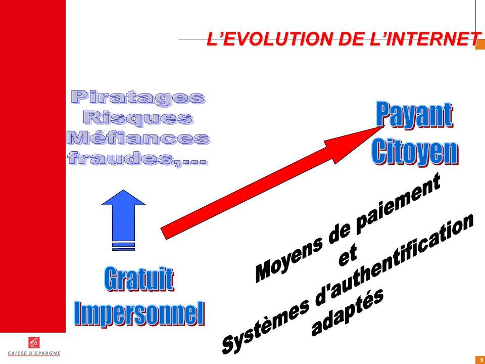 9 LEVOLUTION DE LINTERNET