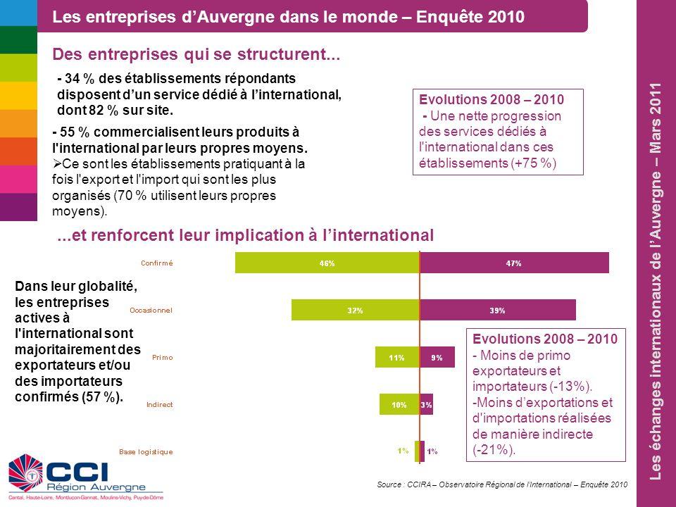 Les échanges internationaux de lAuvergne – Mars 2011 - 34 % des établissements répondants disposent dun service dédié à linternational, dont 82 % sur