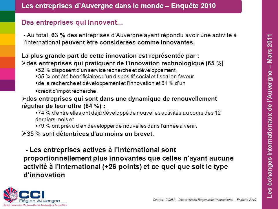 Les échanges internationaux de lAuvergne – Mars 2011 La plus grande part de cette innovation est représentée par : des entreprises qui pratiquent de l