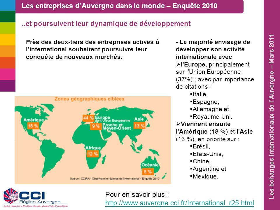Les échanges internationaux de lAuvergne – Mars 2011 Près des deux-tiers des entreprises actives à linternational souhaitent poursuivre leur conquête