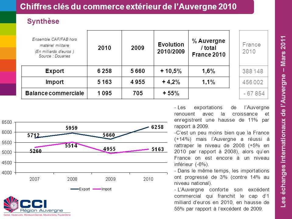 Les échanges internationaux de lAuvergne – Mars 2011 Chiffres clés du commerce extérieur de lAuvergne 2010 Ensemble CAF/FAB hors matériel militaire (E