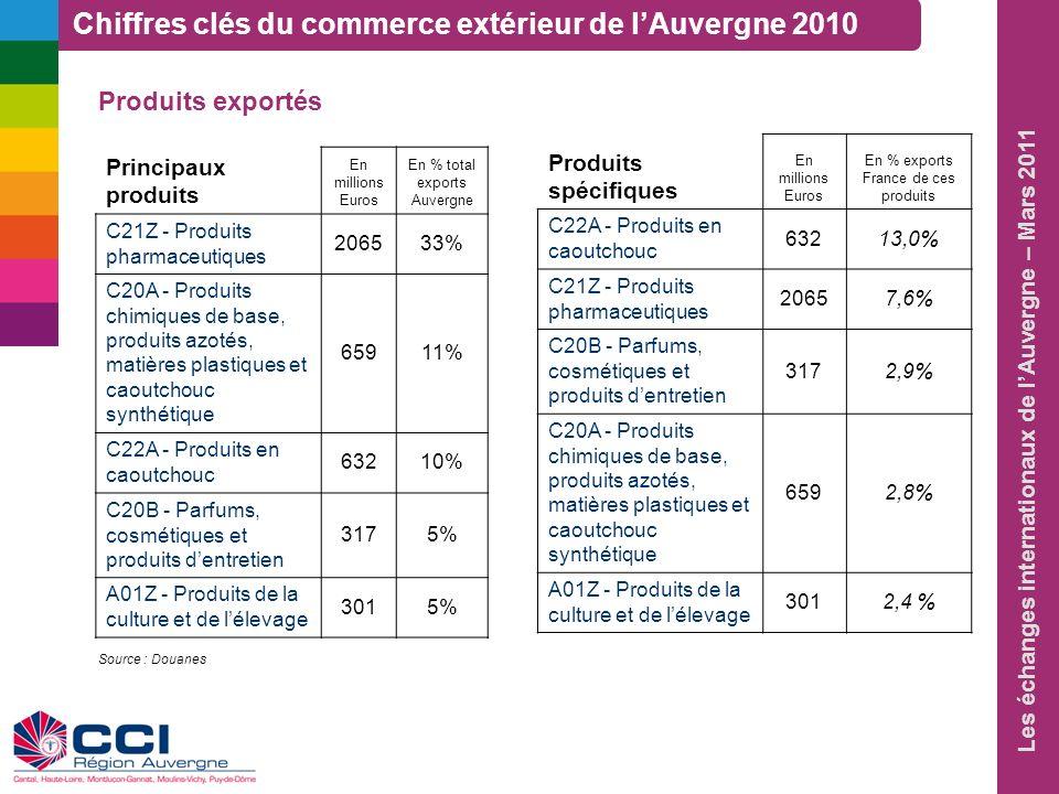 Les échanges internationaux de lAuvergne – Mars 2011 Produits importés Principaux produits En millions Euros En % total imports Auvergne C21Z - Produits pharmaceutiques159631% C20A - Produits chimiques de base, produits azotés, matières plastiques et caoutchouc synthétique62612% C22A - Produits en caoutchouc2705% C27B - Matériel électrique2104% C24B - Métaux non ferreux1934% Produits spécifiques En millions Euros En % imports France de ces produits C21Z - Produits pharmaceutiques1 5966,9% C22A - Produits en caoutchouc2705,9% C20A - Produits chimiques de base, produits azotés, matières plastiques et caoutchouc synthétique6262,5% C24B - Métaux non ferreux1931,9% C27B - Matériel électrique2101,4% Chiffres clés du commerce extérieur de lAuvergne 2010 Source : Douanes