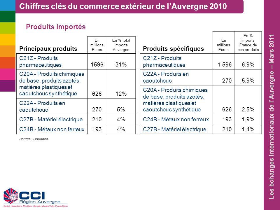 Les échanges internationaux de lAuvergne – Mars 2011 Produits importés Principaux produits En millions Euros En % total imports Auvergne C21Z - Produi
