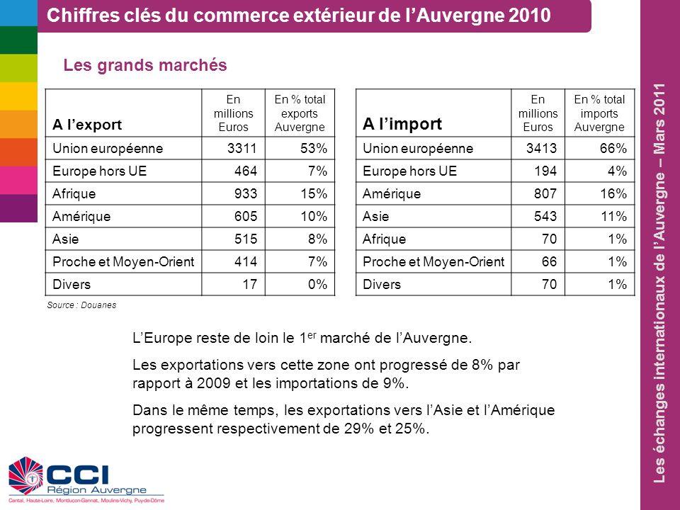 Les échanges internationaux de lAuvergne – Mars 2011 Principaux pays partenaires à lexport Principaux pays En millions Euros En % total exports Auvergne - Allemagne67311% - Royaume-Uni5809% - Italie5719% - Espagne4036% - Pays-Bas3215% Pays spécifiques En millions Euros En % exports France vers ces pays - Nigéria1388,7 % - Arabie Séoudite1854,7 % - Russie2103,3 % - Suède1312,6 % - Royaume-Uni5802,2 % Principaux pays partenaires à import Principaux pays En millions Euros En % total imports Auvergne - Allemagne96219% - États-unis68913% - Italie55911% - Espagne4128% - Chine3286% Pays spécifiques En millions Euros En % imports France de ces pays - Danemark1826,8 % - États-unis6892,6 % - Italie5591,6 % - Espagne4121,5 % - Pays-Bas2541,3 % Chiffres clés du commerce extérieur de lAuvergne 2010 Source : Douanes
