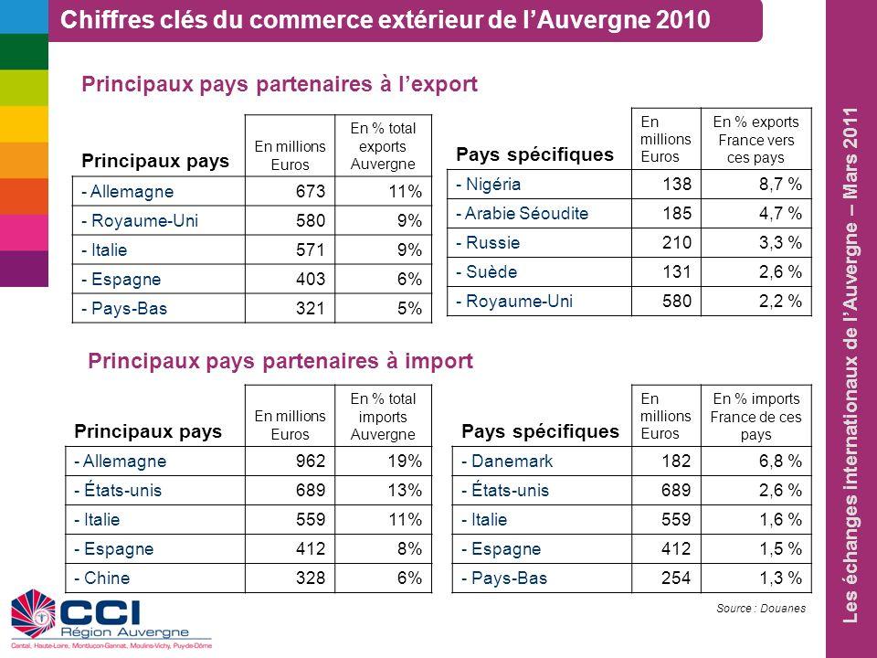 Les échanges internationaux de lAuvergne – Mars 2011 Principaux pays partenaires à lexport Principaux pays En millions Euros En % total exports Auverg
