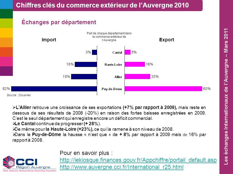 Les échanges internationaux de lAuvergne – Mars 2011 Échanges par département Chiffres clés du commerce extérieur de lAuvergne 2010 Source : Douanes P