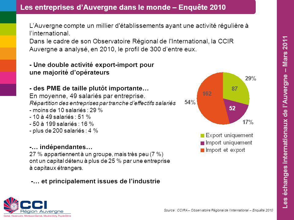 Les échanges internationaux de lAuvergne – Mars 2011 A linverse, la part des entreprises du commerce est plus forte chez les importateurs (25 % issus du commerce de gros et 6 % du commerce de détail), notamment chez ceux nayant quune activité à limport (50 % et 15 % respectivement).