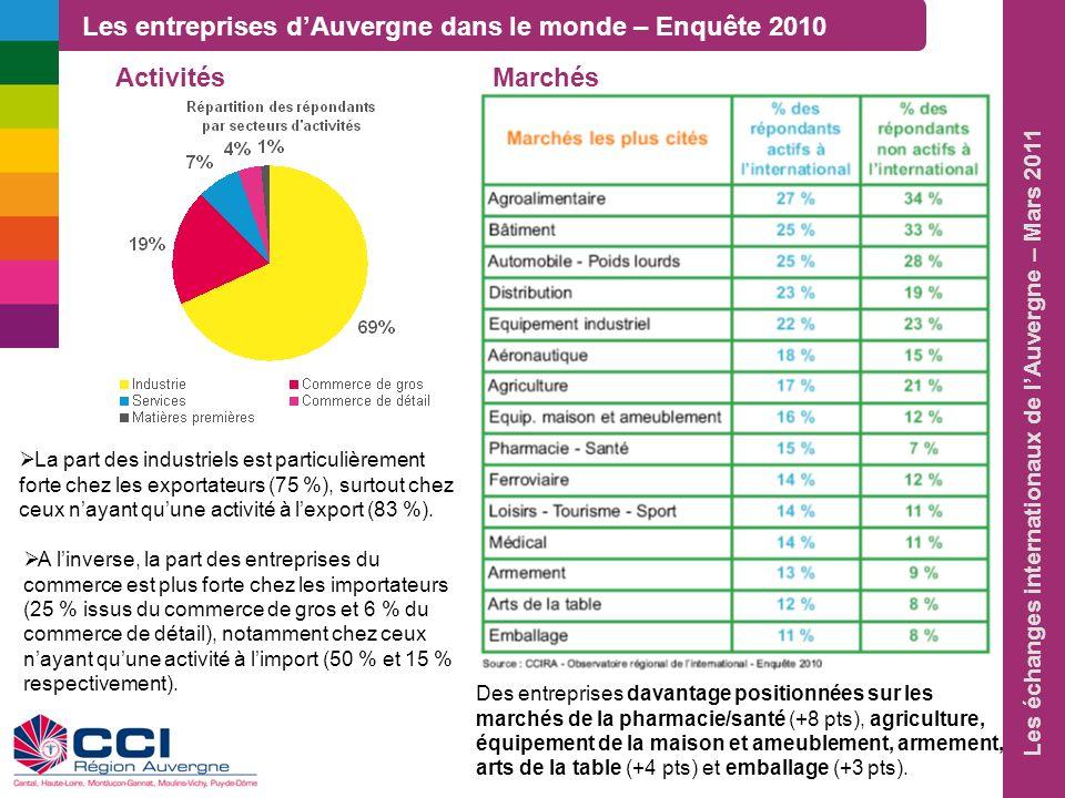 Les échanges internationaux de lAuvergne – Mars 2011 A linverse, la part des entreprises du commerce est plus forte chez les importateurs (25 % issus