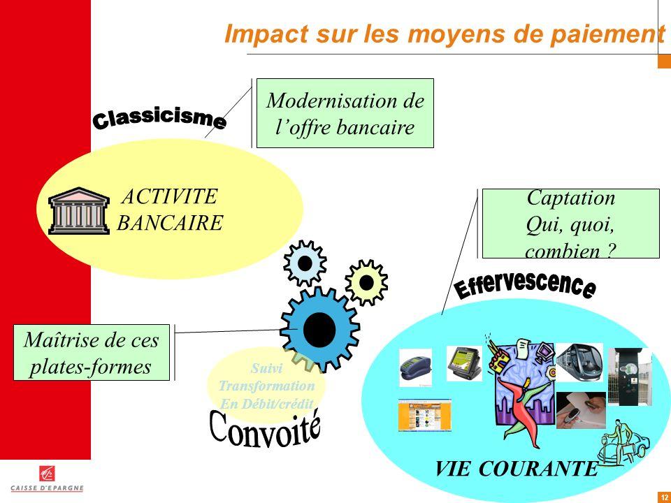 12 Impact sur les moyens de paiement ACTIVITE BANCAIRE VIE COURANTE Modernisation de loffre bancaire Maîtrise de ces plates-formes Captation Qui, quoi