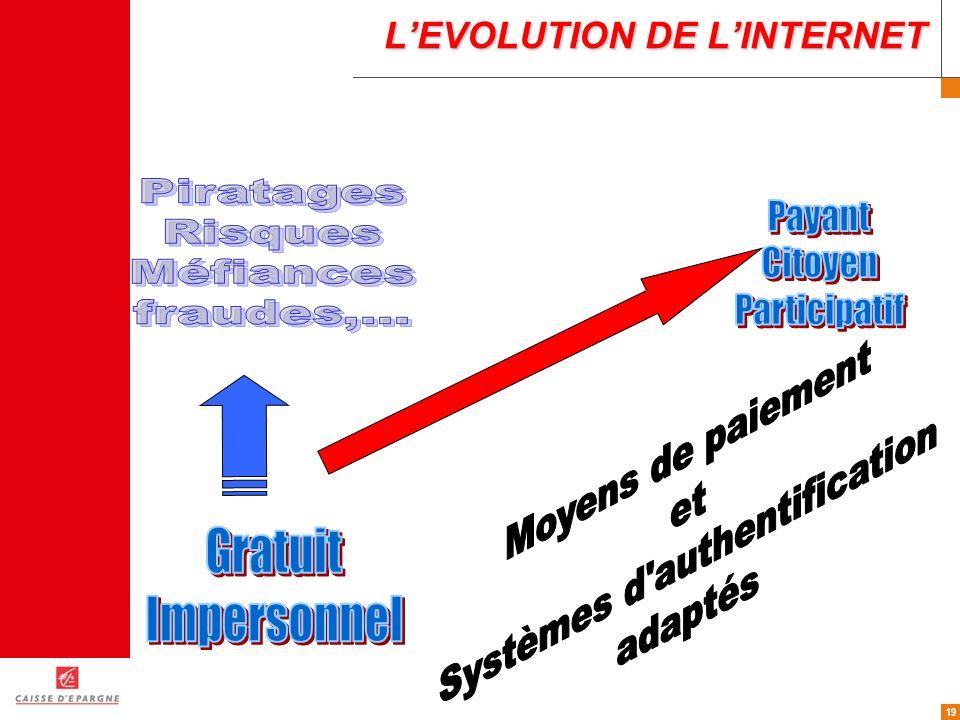 19 LEVOLUTION DE LINTERNET