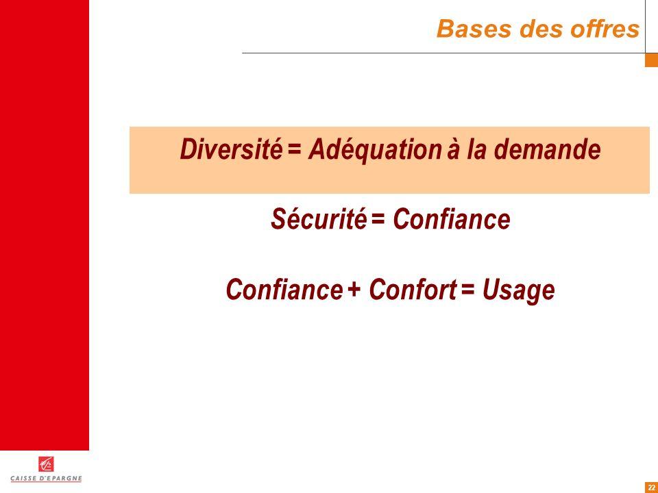22 Bases des offres Diversité = Adéquation à la demande Sécurité = Confiance Confiance + Confort = Usage