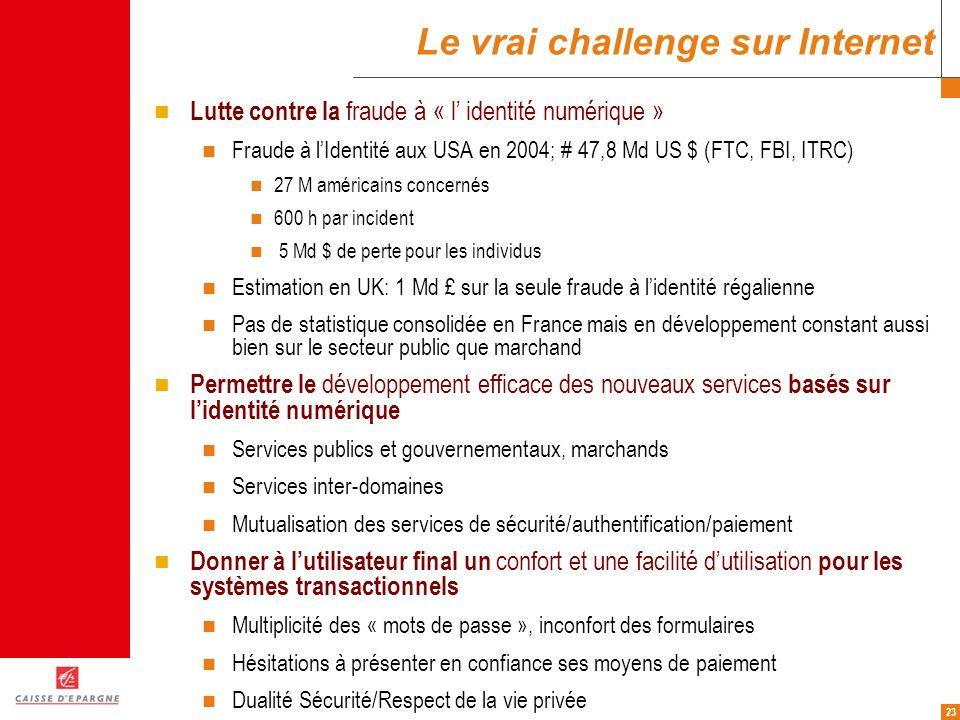 23 Le vrai challenge sur Internet Lutte contre la fraude à « l identité numérique » Fraude à lIdentité aux USA en 2004; # 47,8 Md US $ (FTC, FBI, ITRC