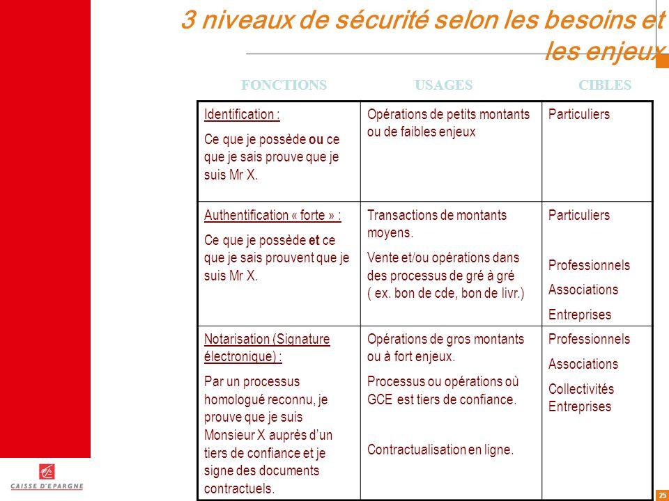 25 3 niveaux de sécurité selon les besoins et les enjeux Identification : Ce que je possède ou ce que je sais prouve que je suis Mr X. Opérations de p