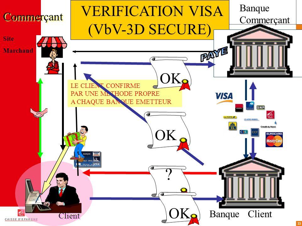 33 Site Marchand Client Commerçant Banque Client VERIFICATION VISA (VbV-3D SECURE) ? OK LE CLIENT CONFIRME PAR UNE METHODE PROPRE A CHAQUE BANQUE EMET