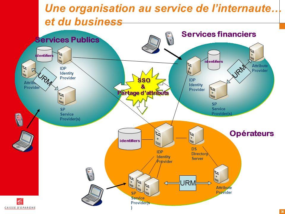 36 Opérateurs Services financiers IDP Identity Provider identifiers SP Service Provider(s ) DS Directory Server Attribute Provider URM Services Public