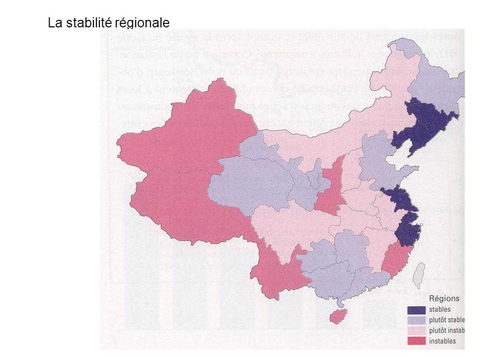 La stabilité régionale