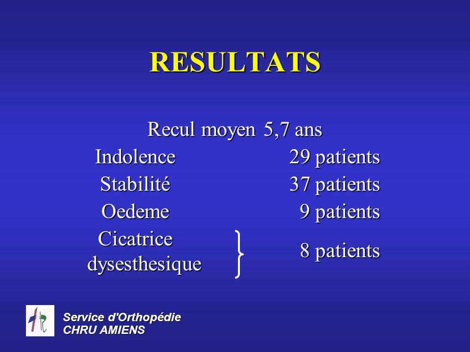 Service d'Orthopédie CHRU AMIENS RESULTATS Recul moyen 5,7 ans Indolence Stabilité 29 patients 37 patients Oedeme 9 patients 9 patients Cicatrice dyse