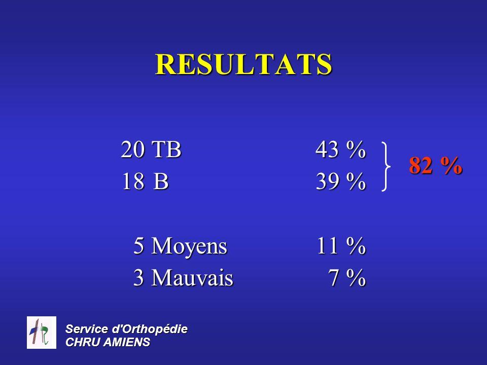 Service d Orthopédie CHRU AMIENS RESULTATS Radiologiques 3 lésions dégénératives sous talienne Indice de satisfaction 87 % satisfaits