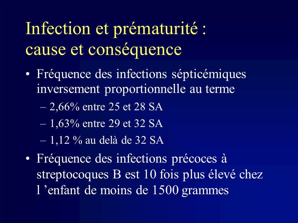 Infection et prématurité : cause et conséquence Fréquence des infections sépticémiques inversement proportionnelle au terme –2,66% entre 25 et 28 SA –