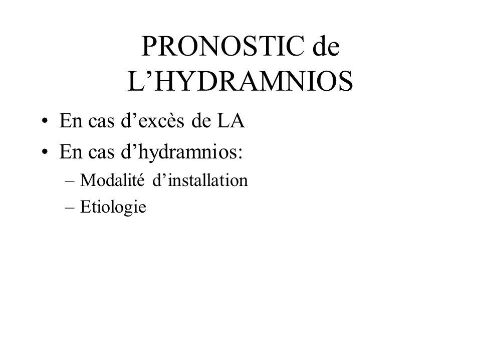 PRONOSTIC de LHYDRAMNIOS En cas dexcès de LA En cas dhydramnios: –Modalité dinstallation –Etiologie