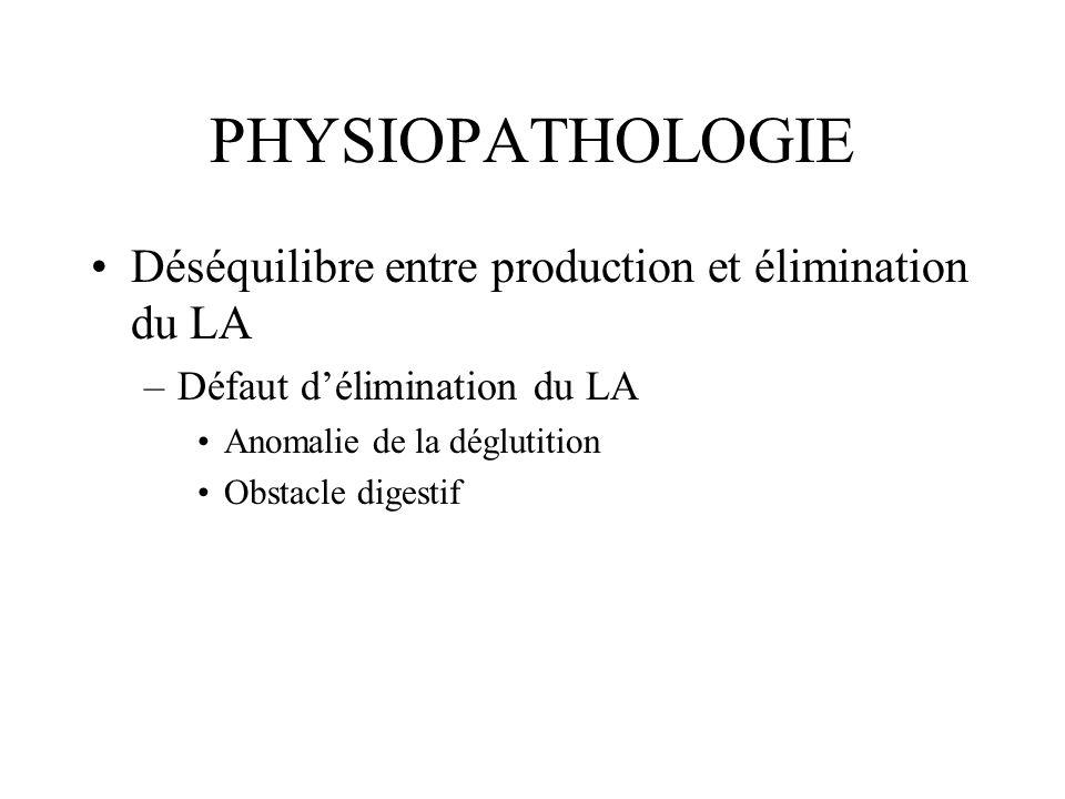 PHYSIOPATHOLOGIE Déséquilibre entre production et élimination du LA –Défaut délimination du LA Anomalie de la déglutition Obstacle digestif