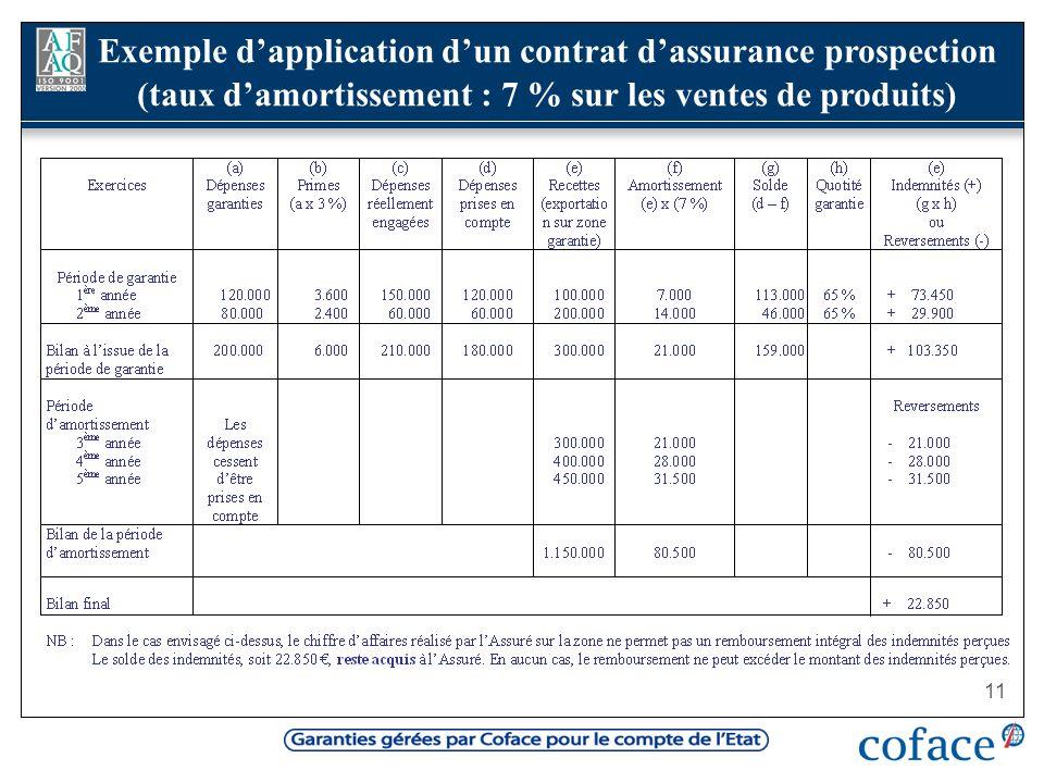 11 Exemple dapplication dun contrat dassurance prospection (taux damortissement : 7 % sur les ventes de produits)