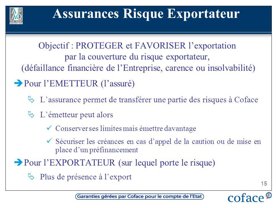 15 Assurances Risque Exportateur Objectif : PROTEGER et FAVORISER lexportation par la couverture du risque exportateur, (défaillance financière de lEn